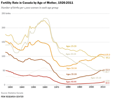 Canadian Female Fertility Age Group 370x327